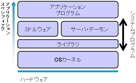 http://www.coins.tsukuba.ac.jp/~syspro/2018/2018-04-18/picture/program-types.png