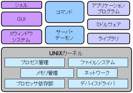 http://www.coins.tsukuba.ac.jp/~syspro/2018/2018-04-18/picture/unix-programs.png