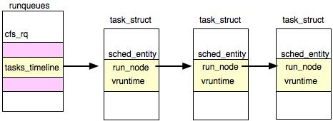 Linux Kernel Timeline | RM.