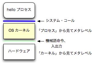 システムコール