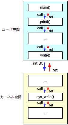 システムコールとLinuxカーネルのソース