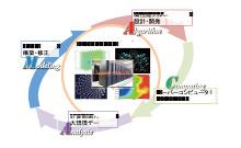 大規模数値シミュレーション技術の開発のイメージ